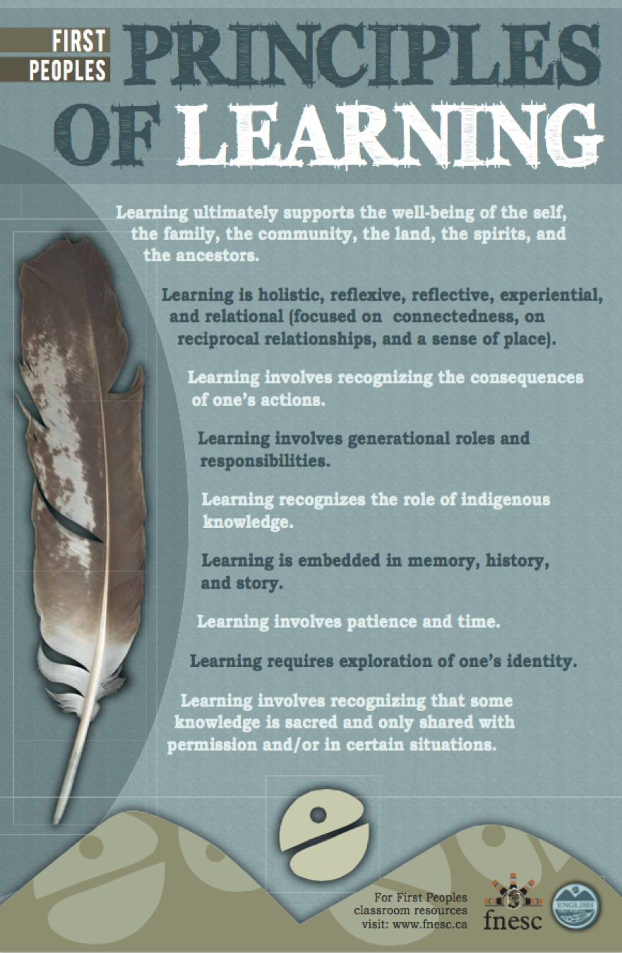First Peoples Principles of Learning.png